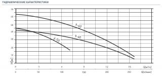 NOCCHI CPS10/DHR 9-60 N 4700210