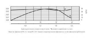 NOCCHI SCM 4 PLUS 40/57 M N3181000