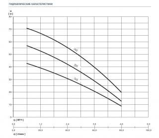 NOCCHI Multi EVO-A 3-40 M 230V-50Hz