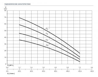 NOCCHI Multi EVO 5-40 M 230V-50Hz