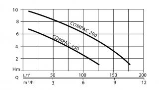 FLOTEC COMPAC 150 N1080030