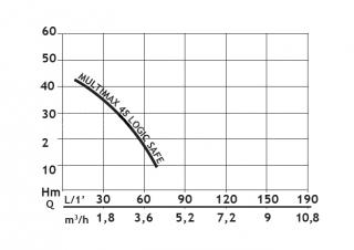 FLOTEC MULTIMAX4S LOGIK-DROP N4501230