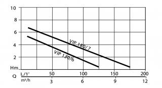 FLOTEC VIP 180/7 AUT N1041120